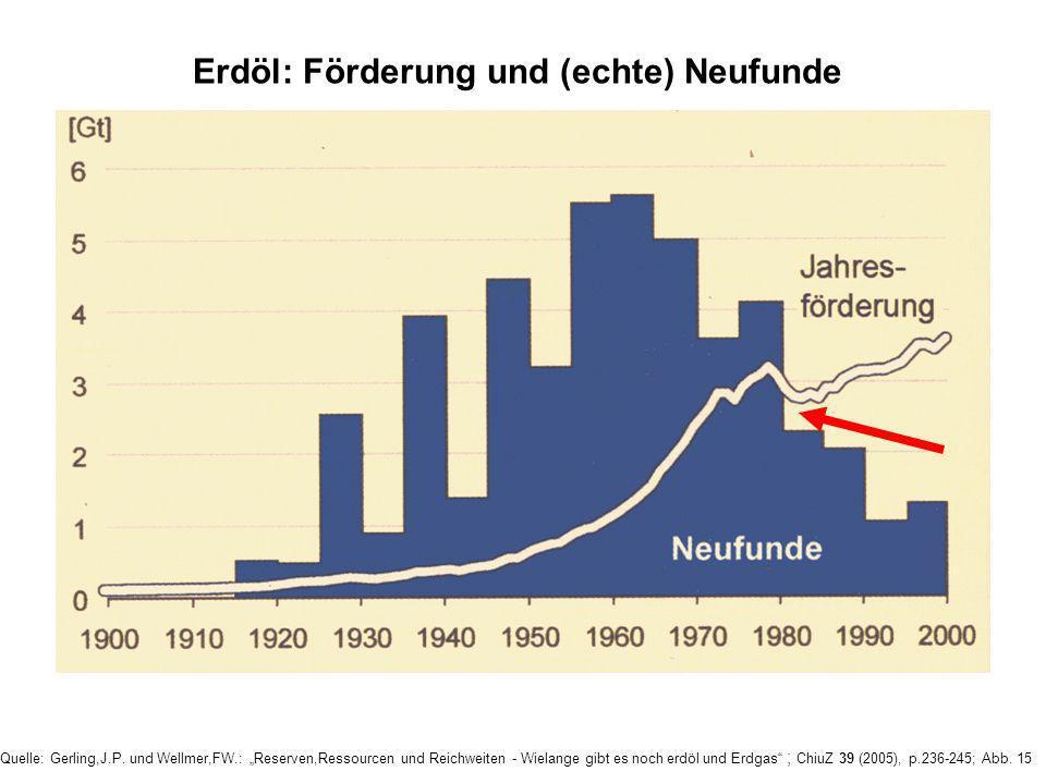 Seit 1980 wird weltweit mehr Erdöl verbraucht als neues hinzu gefunden