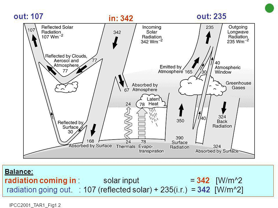 Radiative forcing [ W/m 2 ] is the change in the balance between radiation coming into the atmosphere and radiation going out. Der Strahlungsantrieb :