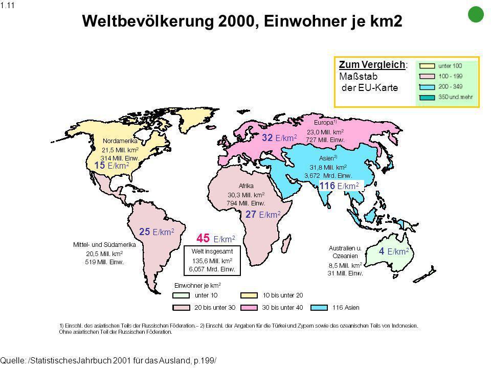 Weltbevölkerung 2000, Einwohner je km2 Quelle: /StatistischesJahrbuch 2001 für das Ausland, p.199/ Zum Vergleich: Maßstab der EU-Karte 15 E/km 2 25 E/km 2 27 E/km 2 32 E/km 2 116 E/km 2 4 E/km 2 45 E/km 2 1.11