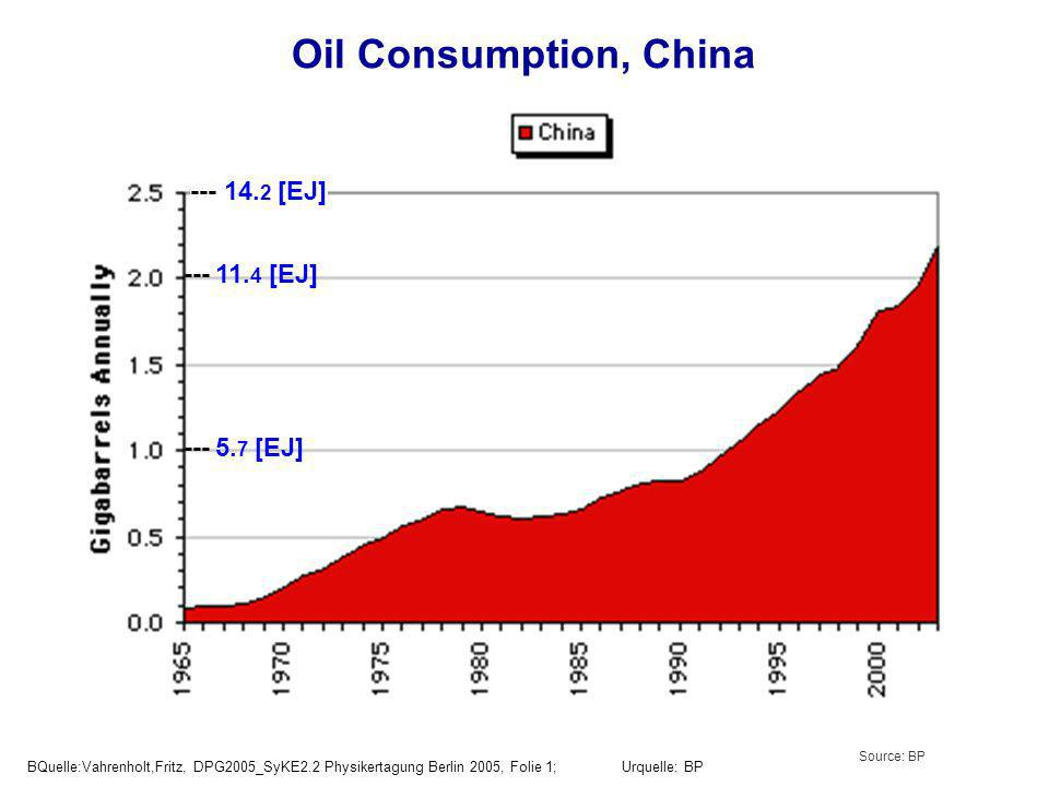 Oil Consumption, China Source: BP BQuelle:Vahrenholt,Fritz, DPG2005_SyKE2.2 Physikertagung Berlin 2005, Folie 1; Urquelle: BP --- 5.