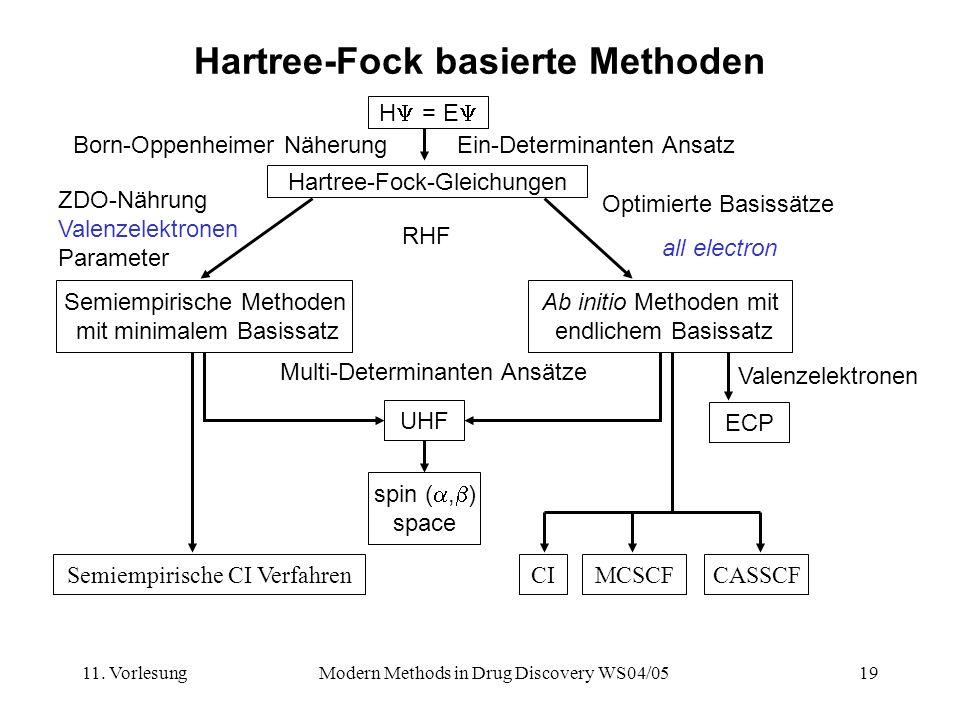 11. VorlesungModern Methods in Drug Discovery WS04/0519 Hartree-Fock basierte Methoden Born-Oppenheimer NäherungEin-Determinanten Ansatz H = E Hartree