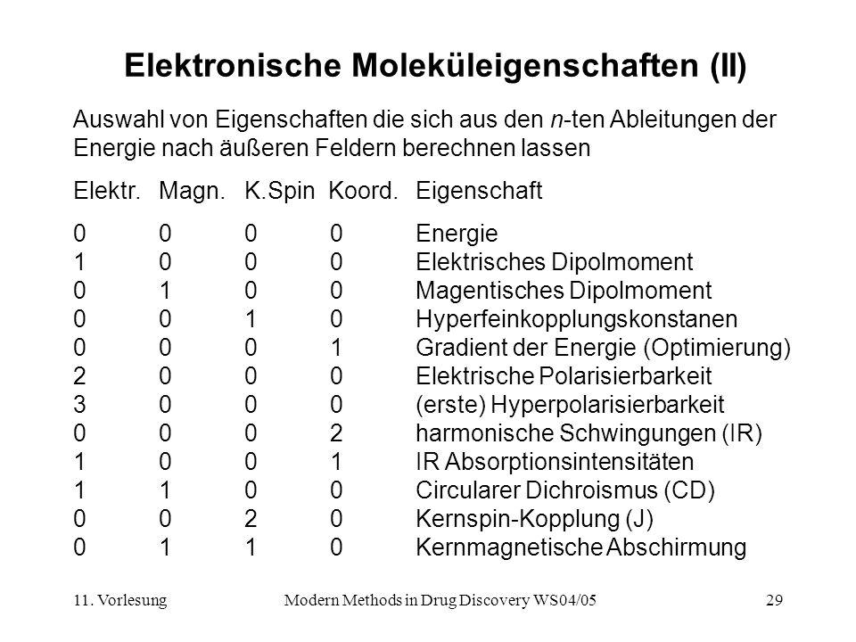 11. VorlesungModern Methods in Drug Discovery WS04/0529 Elektronische Moleküleigenschaften (II) Auswahl von Eigenschaften die sich aus den n-ten Ablei