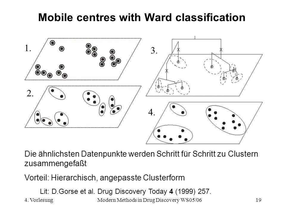 4. VorlesungModern Methods in Drug Discovery WS05/0619 Mobile centres with Ward classification Lit: D.Gorse et al. Drug Discovery Today 4 (1999) 257.