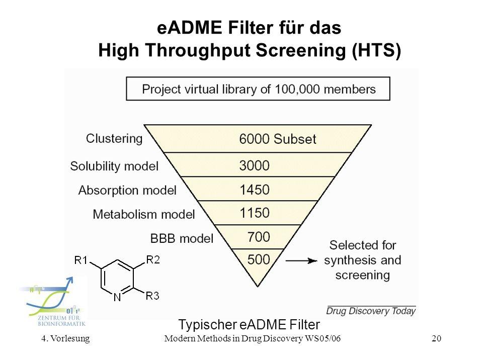 4. VorlesungModern Methods in Drug Discovery WS05/0620 eADME Filter für das High Throughput Screening (HTS) Typischer eADME Filter