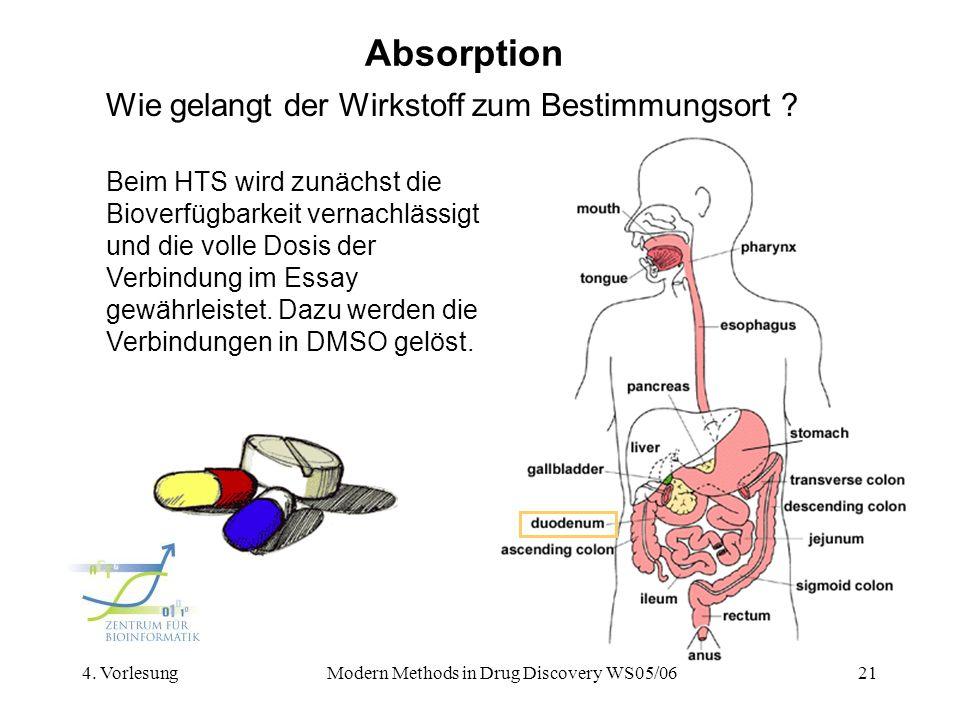 4. VorlesungModern Methods in Drug Discovery WS05/0621 Absorption Wie gelangt der Wirkstoff zum Bestimmungsort ? Beim HTS wird zunächst die Bioverfügb