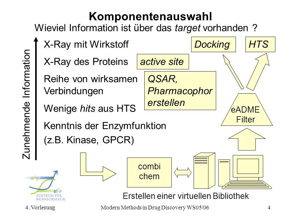 4. VorlesungModern Methods in Drug Discovery WS05/064 Komponentenauswahl X-Ray mit Wirkstoff X-Ray des Proteins Reihe von wirksamen Verbindungen Wenig