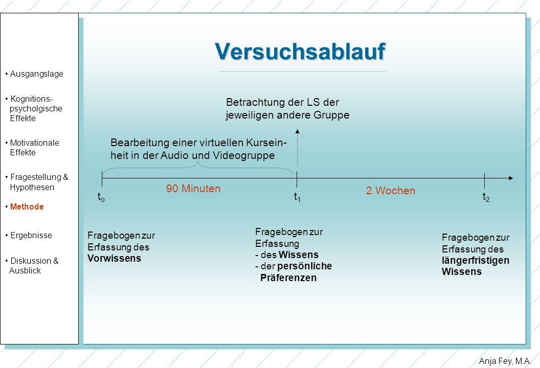 Anja Fey, M.A. Versuchsablauf Ausgangslage Kognitions- psycholgische Effekte Motivationale Effekte Fragestellung & Hypothesen Methode Ergebnisse Disku