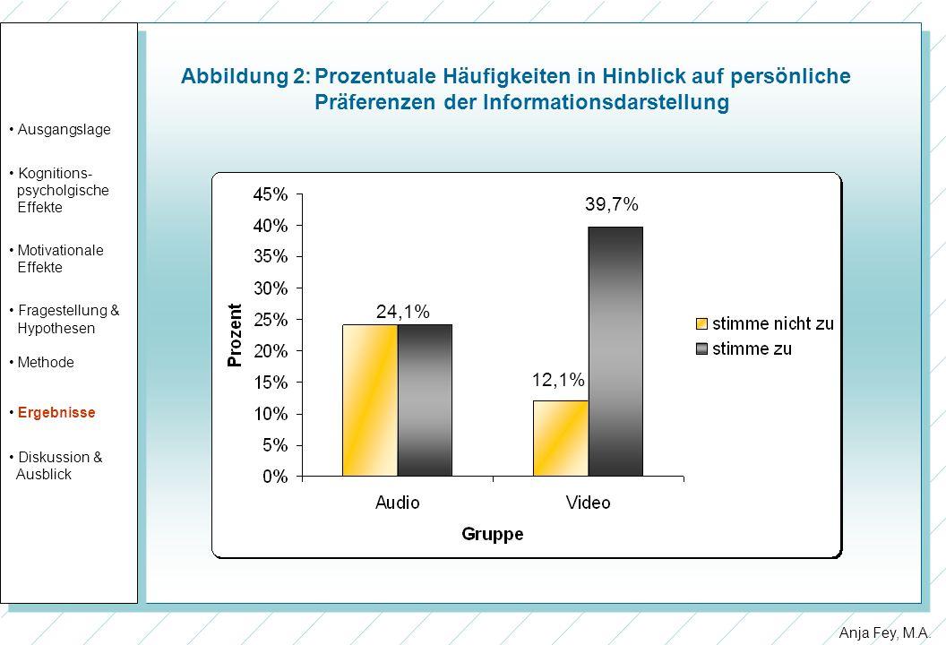 Anja Fey, M.A. Abbildung 2:Prozentuale Häufigkeiten in Hinblick auf persönliche Präferenzen der Informationsdarstellung Ausgangslage Kognitions- psych
