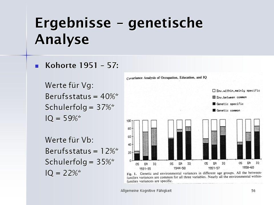 Allgemeine Kognitive Fähigkeit56 Ergebnisse – genetische Analyse Kohorte 1951 – 57: Kohorte 1951 – 57: Werte für Vg: Berufsstatus = 40%* Schulerfolg =