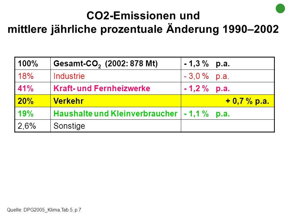 100%Gesamt-CO 2 (2002: 878 Mt)- 1,3 % p.a. 18%Industrie- 3,0 % p.a. 41%Kraft- und Fernheizwerke- 1,2 % p.a. 20%Verkehr + 0,7 % p.a. 19%Haushalte und K