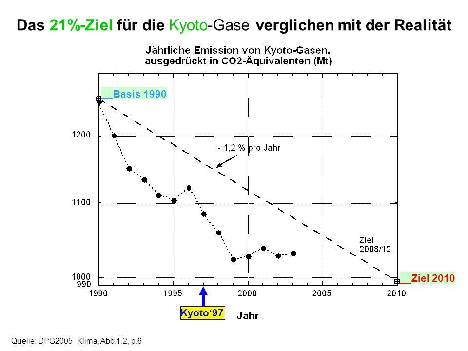 Das 21%-Ziel für die Kyoto-Gase verglichen mit der Realität Quelle: DPG2005_Klima, Abb.1.2, p.6 __Basis 1990 __Ziel 2010 Kyoto97
