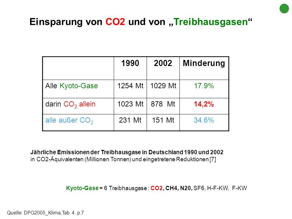 19902002Minderung Alle Kyoto-Gase1254 Mt1029 Mt17.9% darin CO 2 allein1023 Mt878 Mt14,2% alle außer CO 2 231 Mt151 Mt34.6% Quelle: DPG2005_Klima,Tab.