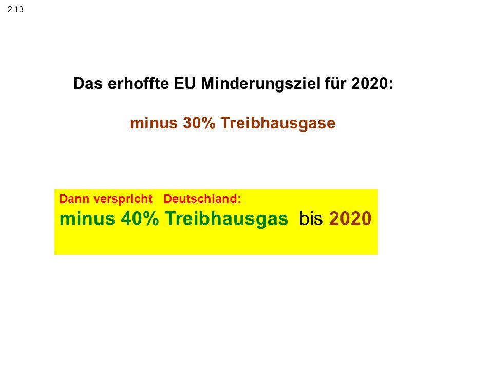Das erhoffte EU Minderungsziel für 2020: minus 30% Treibhausgase 2.13 Dann verspricht Deutschland: minus 40% Treibhausgas bis 2020