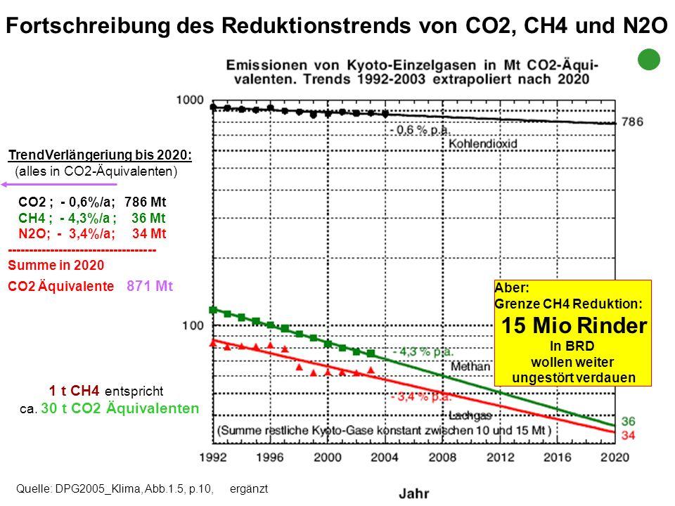Fortschreibung des Reduktionstrends von CO2, CH4 und N2O Quelle: DPG2005_Klima, Abb.1.5, p.10, ergänzt TrendVerlängeriung bis 2020: (alles in CO2-Äqui