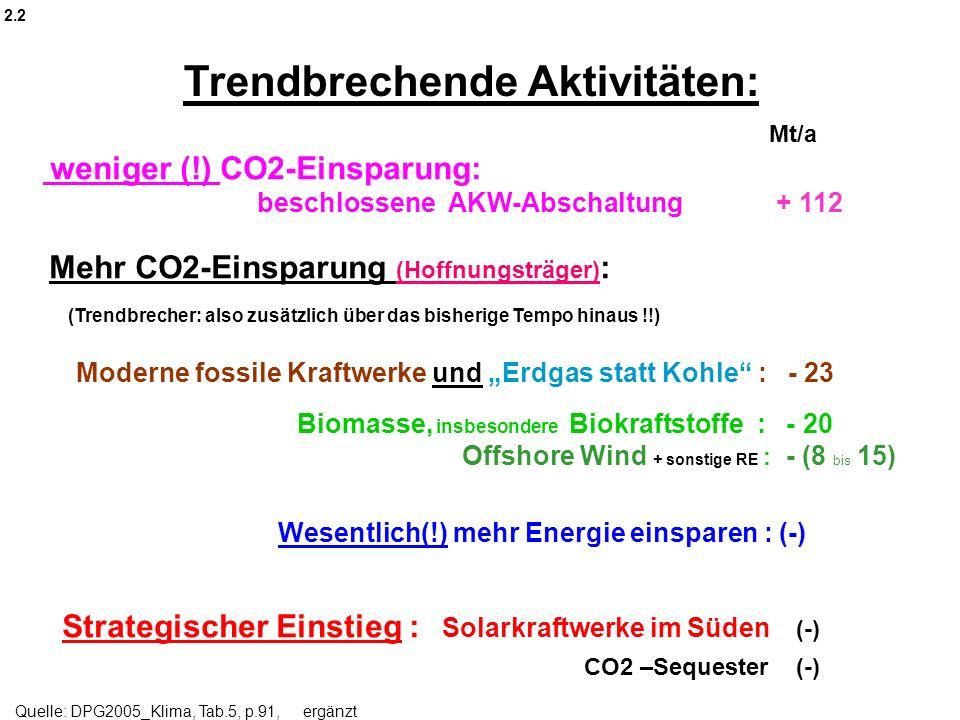 Mt/a weniger (!) CO2-Einsparung: beschlossene AKW-Abschaltung + 112 Mehr CO2-Einsparung (Hoffnungsträger) : (Trendbrecher: also zusätzlich über das bi