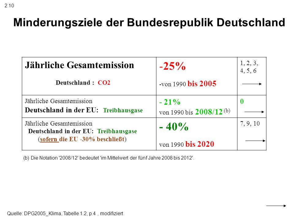 Jährliche Gesamtemission Deutschland : CO2 -25% -von 1990 bis 2005 1, 2, 3, 4, 5, 6 Jährliche Gesamtemission Deutschland in der EU: Treibhausgase - 21