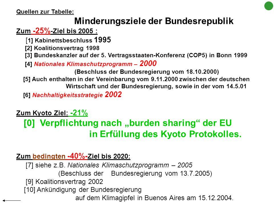 Quellen zur Tabelle: Minderungsziele der Bundesrepublik Zum -25% -Ziel bis 2005 : [ 1] Kabinettsbeschluss 1995 [2] Koalitionsvertrag 1998 [3] Bundeska