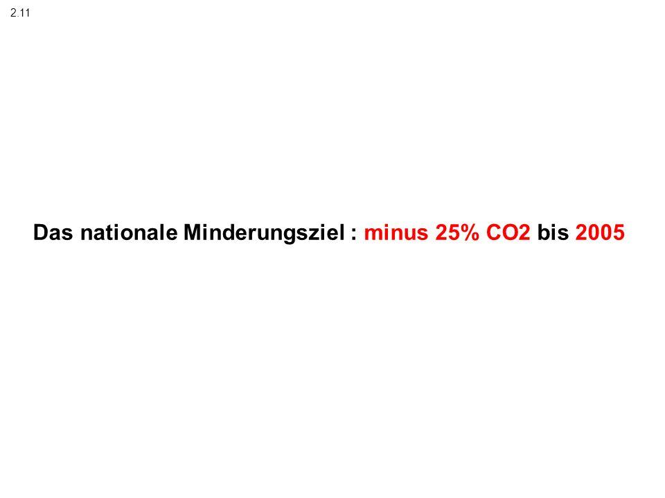 Das nationale Minderungsziel : minus 25% CO2 bis 2005 2.11