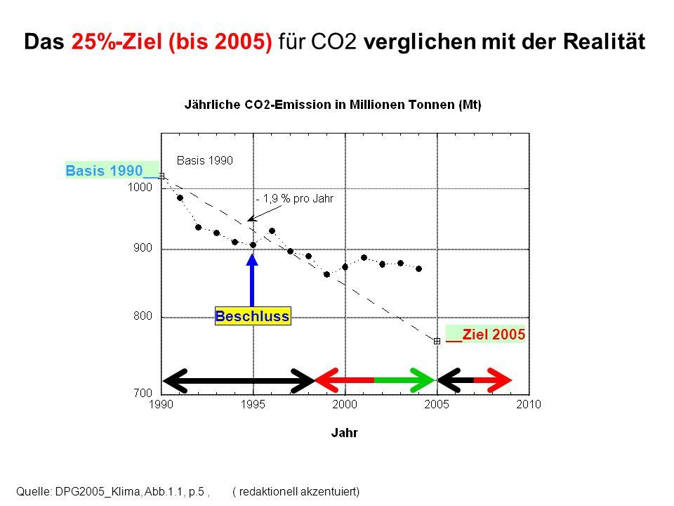 Das 25%-Ziel (bis 2005) für CO2 verglichen mit der Realität Quelle: DPG2005_Klima, Abb.1.1, p.5, ( redaktionell akzentuiert) Basis 1990__ __Ziel 2005