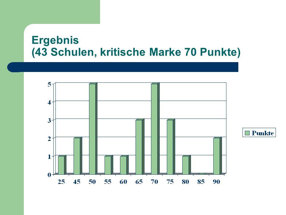 Ergebnis (43 Schulen, kritische Marke 70 Punkte)