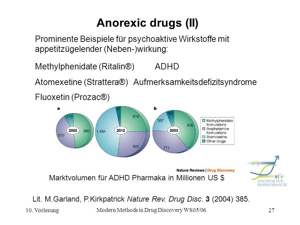 10. Vorlesung Modern Methods in Drug Discovery WS05/06 27 Anorexic drugs (II) Prominente Beispiele für psychoaktive Wirkstoffe mit appetitzügelender (