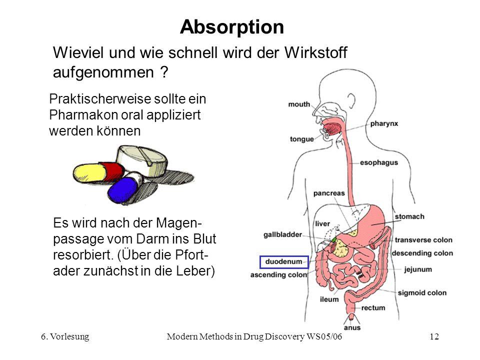 6. VorlesungModern Methods in Drug Discovery WS05/0612 Absorption Wieviel und wie schnell wird der Wirkstoff aufgenommen ? Praktischerweise sollte ein