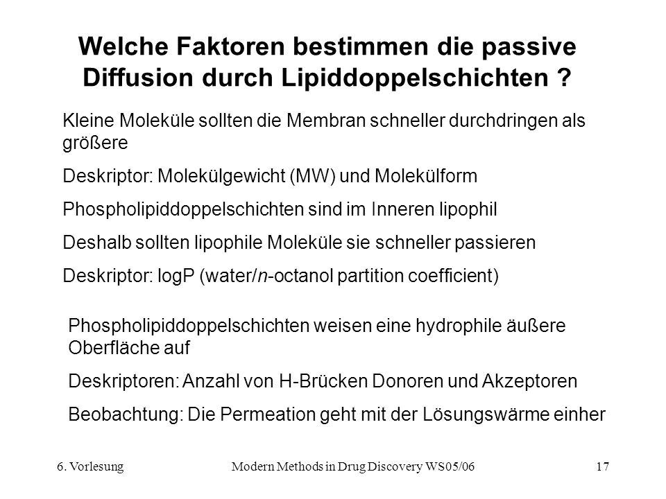 6. VorlesungModern Methods in Drug Discovery WS05/0617 Welche Faktoren bestimmen die passive Diffusion durch Lipiddoppelschichten ? Phospholipiddoppel