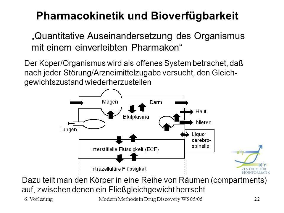 6. VorlesungModern Methods in Drug Discovery WS05/0622 Pharmacokinetik und Bioverfügbarkeit Quantitative Auseinandersetzung des Organismus mit einem e