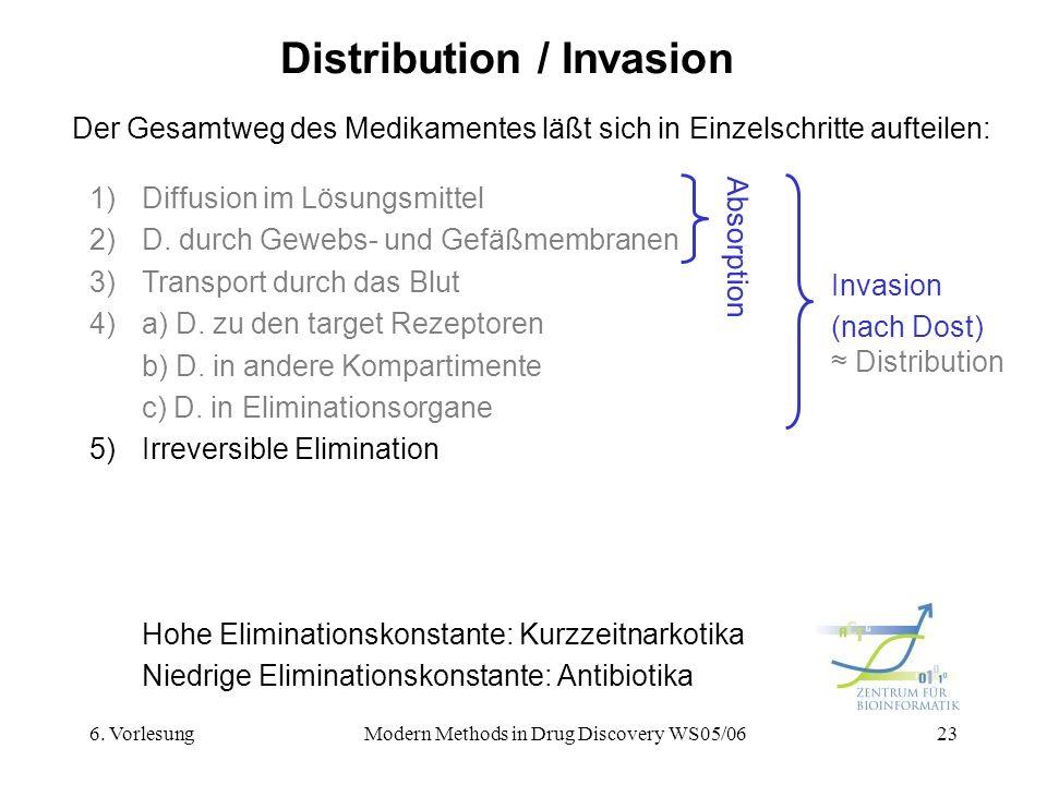 6. VorlesungModern Methods in Drug Discovery WS05/0623 Distribution / Invasion Der Gesamtweg des Medikamentes läßt sich in Einzelschritte aufteilen: 1