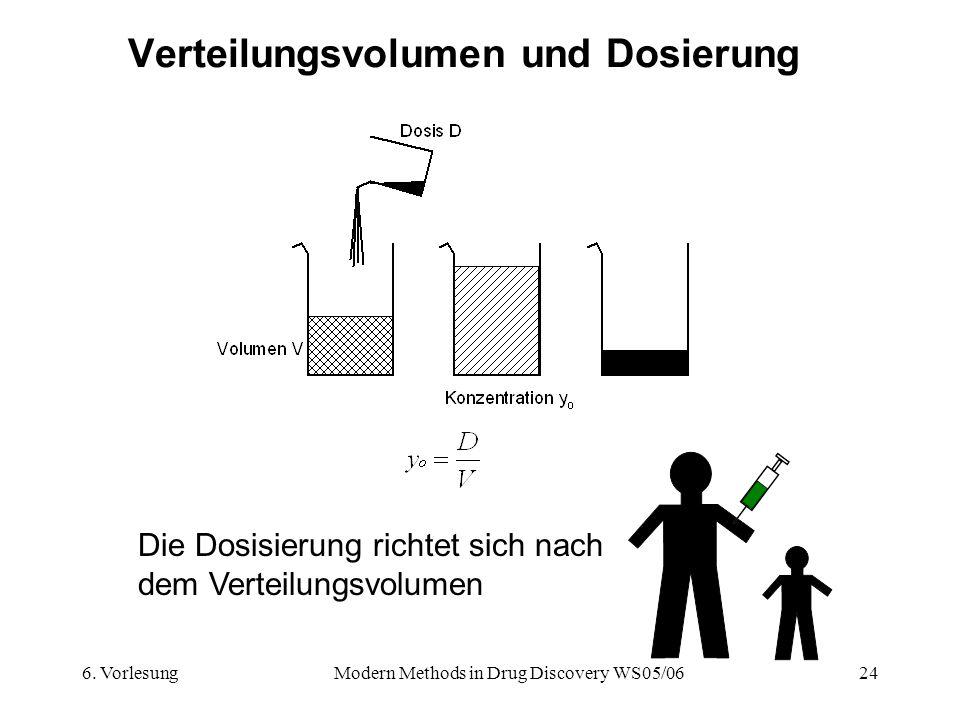 6. VorlesungModern Methods in Drug Discovery WS05/0624 Verteilungsvolumen und Dosierung Die Dosisierung richtet sich nach dem Verteilungsvolumen