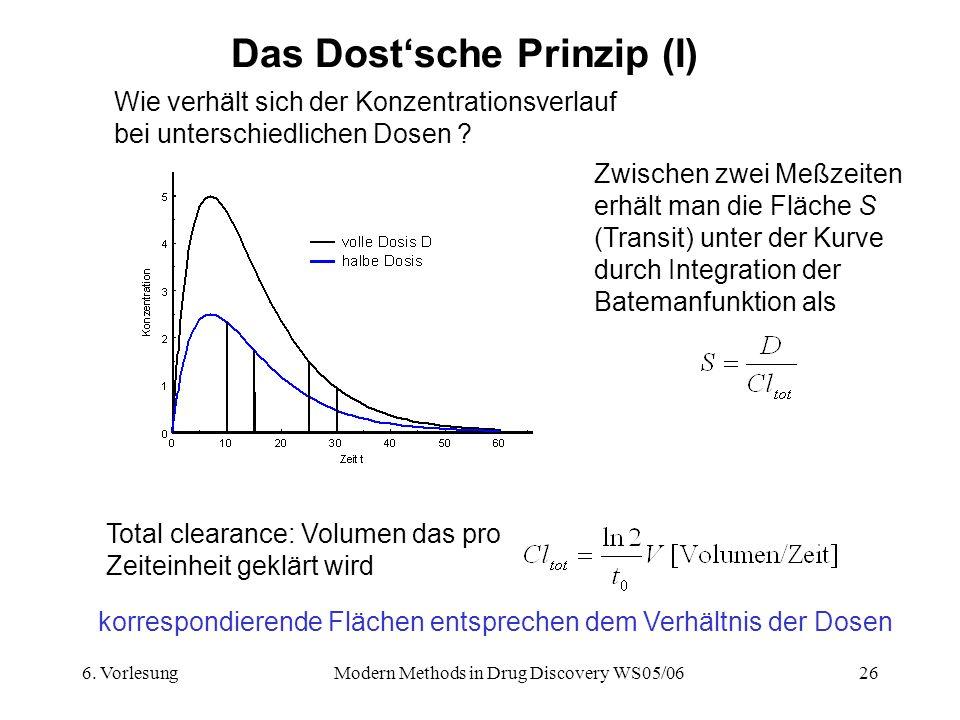 6. VorlesungModern Methods in Drug Discovery WS05/0626 Das Dostsche Prinzip (I) Wie verhält sich der Konzentrationsverlauf bei unterschiedlichen Dosen