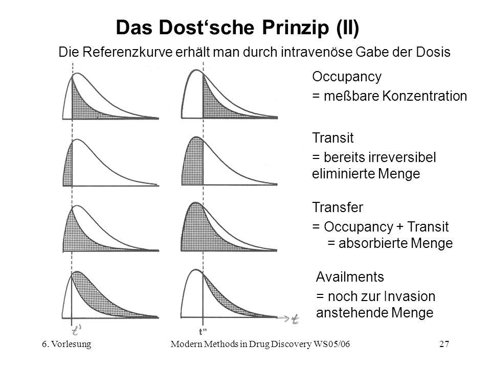 6. VorlesungModern Methods in Drug Discovery WS05/0627 Das Dostsche Prinzip (II) Die Referenzkurve erhält man durch intravenöse Gabe der Dosis Occupan