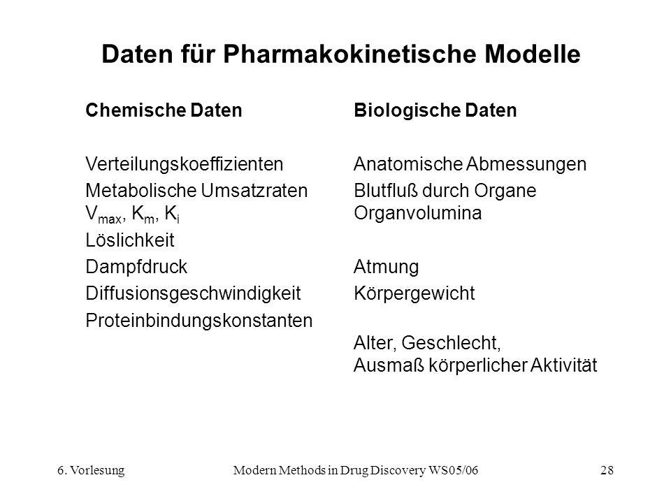 6. VorlesungModern Methods in Drug Discovery WS05/0628 Daten für Pharmakokinetische Modelle Chemische DatenBiologische Daten VerteilungskoeffizientenA