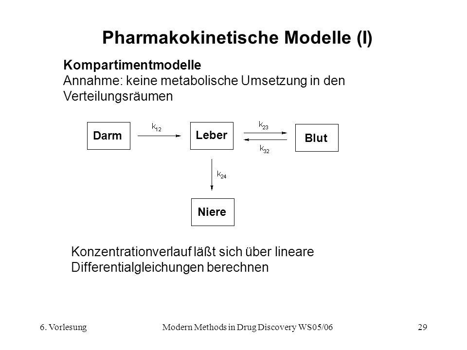 6. VorlesungModern Methods in Drug Discovery WS05/0629 Pharmakokinetische Modelle (I) Kompartimentmodelle Annahme: keine metabolische Umsetzung in den