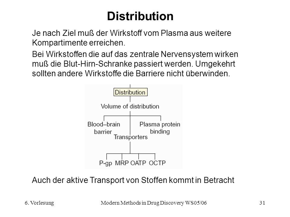 6. VorlesungModern Methods in Drug Discovery WS05/0631 Distribution Je nach Ziel muß der Wirkstoff vom Plasma aus weitere Kompartimente erreichen. Bei