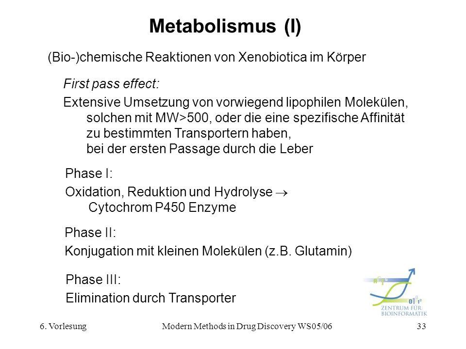6. VorlesungModern Methods in Drug Discovery WS05/0633 Metabolismus (I) (Bio-)chemische Reaktionen von Xenobiotica im Körper Phase I: Oxidation, Reduk