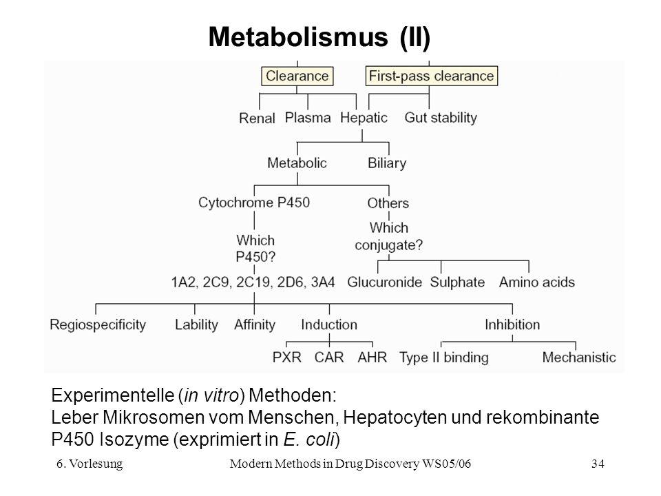 6. VorlesungModern Methods in Drug Discovery WS05/0634 Metabolismus (II) Experimentelle (in vitro) Methoden: Leber Mikrosomen vom Menschen, Hepatocyte