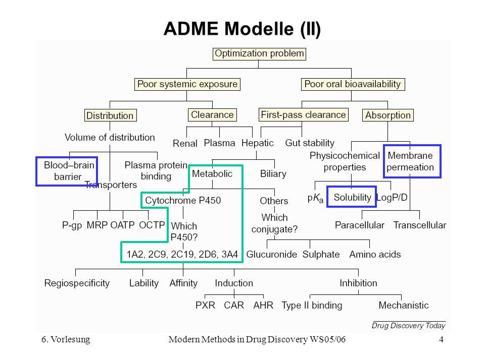 6. VorlesungModern Methods in Drug Discovery WS05/064 ADME Modelle (II)