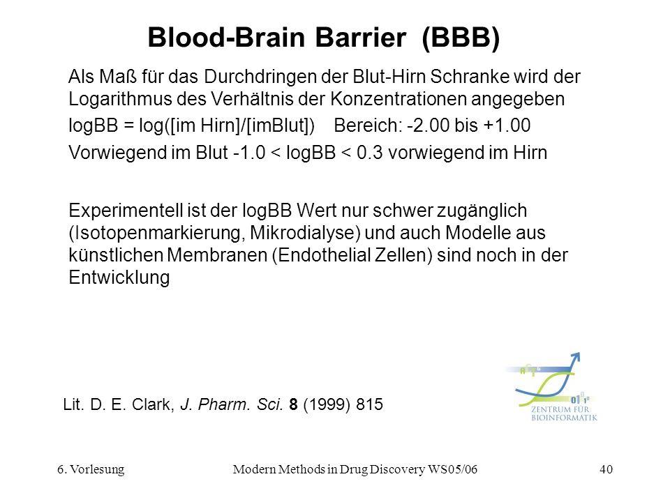 6. VorlesungModern Methods in Drug Discovery WS05/0640 Blood-Brain Barrier (BBB) Lit. D. E. Clark, J. Pharm. Sci. 8 (1999) 815 Als Maß für das Durchdr