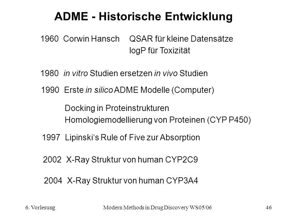 6. VorlesungModern Methods in Drug Discovery WS05/0646 ADME - Historische Entwicklung 1960 Corwin HanschQSAR für kleine Datensätze logP für Toxizität