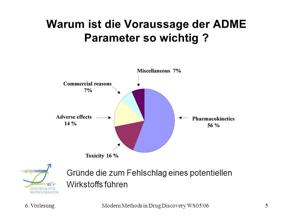 6. VorlesungModern Methods in Drug Discovery WS05/065 Warum ist die Voraussage der ADME Parameter so wichtig ? Gründe die zum Fehlschlag eines potenti