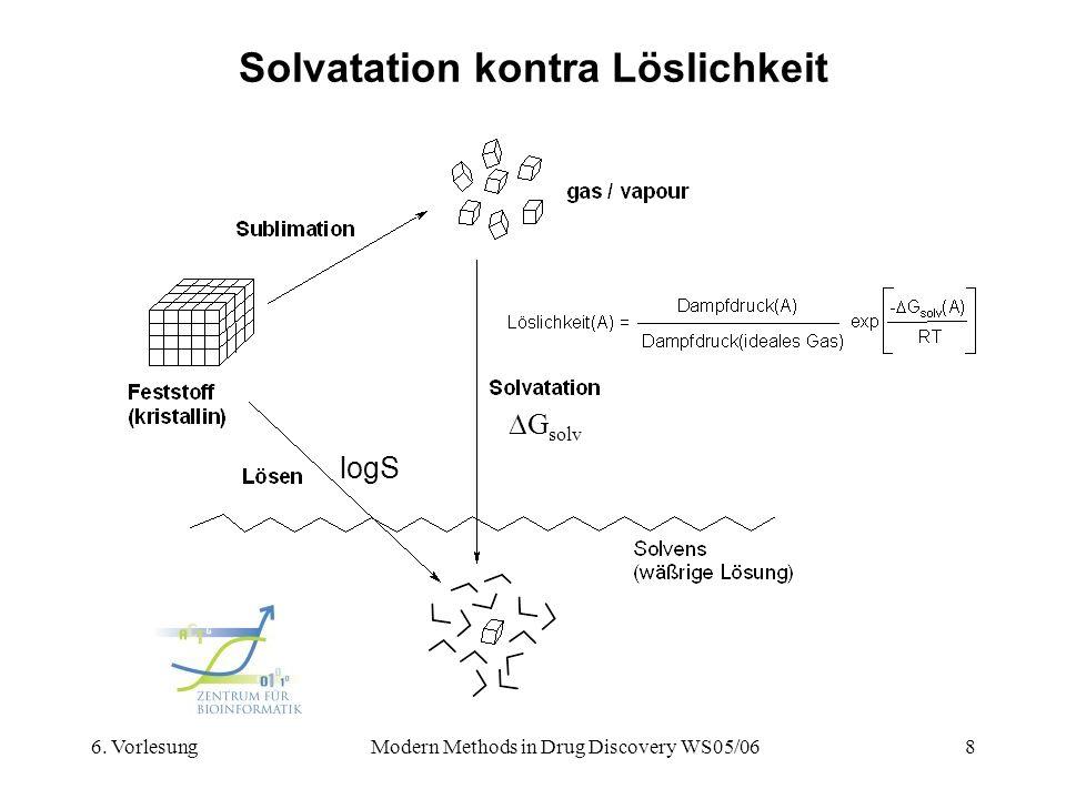 6. VorlesungModern Methods in Drug Discovery WS05/068 Solvatation kontra Löslichkeit G solv logS