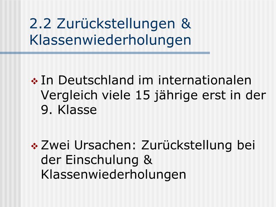 2.2 Zurückstellungen & Klassenwiederholungen In Deutschland im internationalen Vergleich viele 15 jährige erst in der 9. Klasse Zwei Ursachen: Zurücks