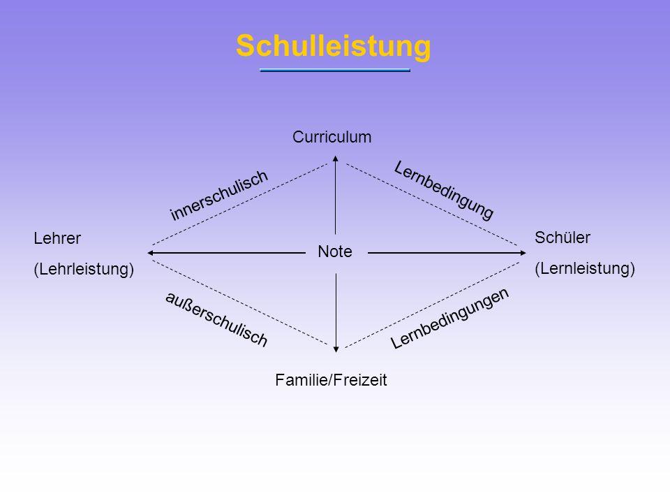 Schulleistung Note Schüler (Lernleistung) Lehrer (Lehrleistung) Curriculum Familie/Freizeit innerschulisch Lernbedingung außerschulisch Lernbedingunge