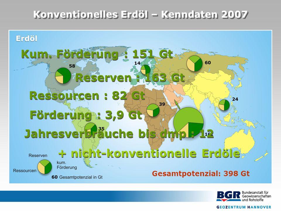 Konventionelles Erdöl – Kenndaten 2007 Reserven : 163 Gt Ressourcen : 82 Gt Förderung : 3,9 Gt Jahresverbräuche bis dmp : 12 + nicht-konventionelle Erdöle Gesamtpotenzial: 398 Gt Kum.