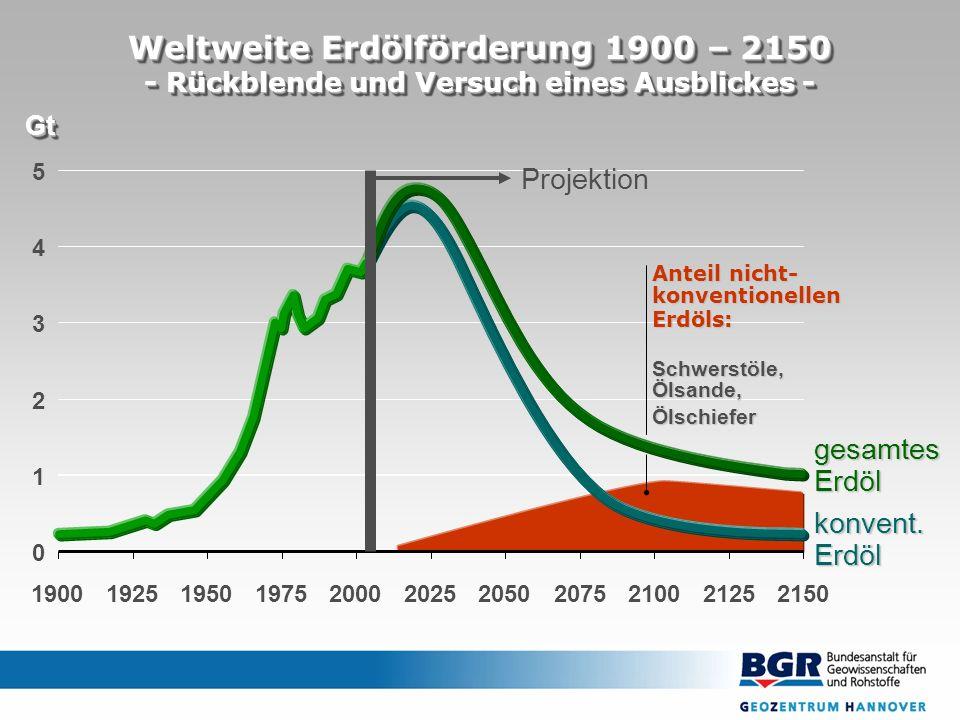 Weltweite Erdölförderung 1900 – 2150 - Rückblende und Versuch eines Ausblickes - GtGt 0 1 2 3 4 5 19001925195019752000202520502075210021252150 konvent.