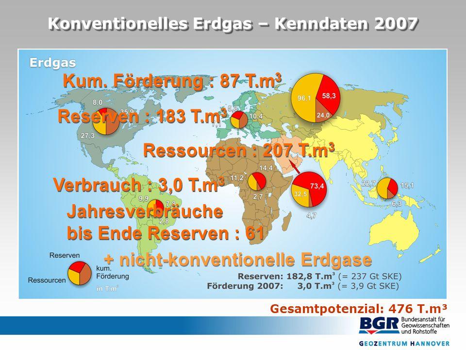 Konventionelles Erdgas – Kenndaten 2007 Gesamtpotenzial: 476 T.m³ Reserven : 183 T.m 3 Ressourcen : 207 T.m 3 Verbrauch : 3,0 T.m 3 Jahresverbräuche bis Ende Reserven : 61 Jahresverbräuche bis Ende Reserven : 61 + nicht-konventionelle Erdgase Kum.