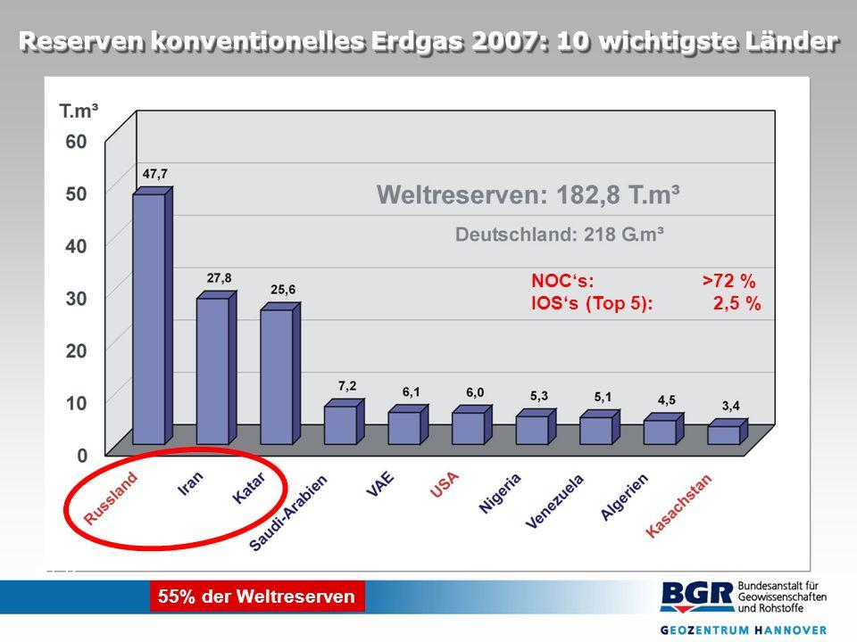 B 1.23 NOCs: >72 % IOSs (Top 5): 2,5 % 55% der Weltreserven Reserven konventionelles Erdgas 2007: 10 wichtigste Länder