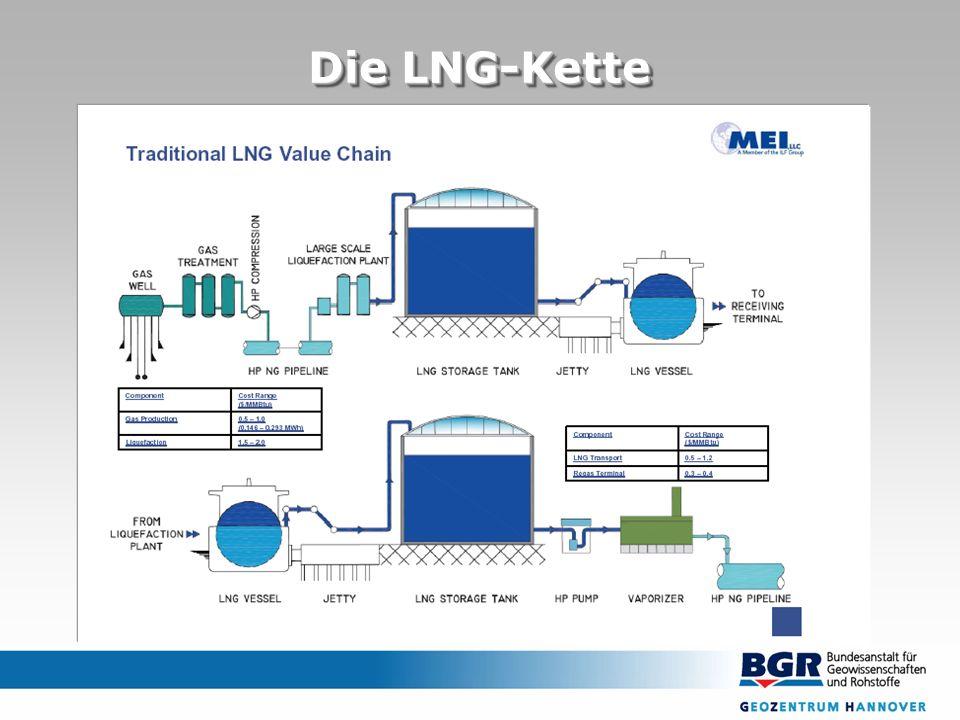 Die LNG-Kette