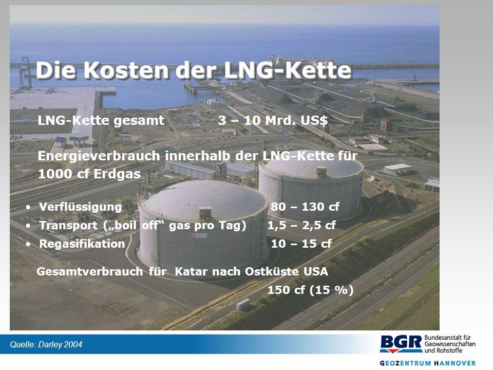 Die Kosten der LNG-Kette LNG-Kette gesamt3 – 10 Mrd. US$ Energieverbrauch innerhalb der LNG-Kette für 1000 cf Erdgas Verflüssigung 80 – 130 cf Transpo